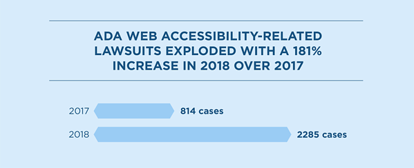 ADA Web accessibility-Related Lawsuits exploded with a 181 percent increase in 2018 over 2017