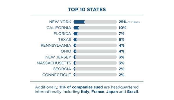 The companies sued in these jurisdictions are distributed across the U.S. Additionally, 11% of companies sued are headquartered internationally including Italy, France, Japan and Brazil.