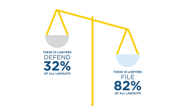 Over 600 law firms are engaged in either supporting plaintiffs or defending companies that are sued.