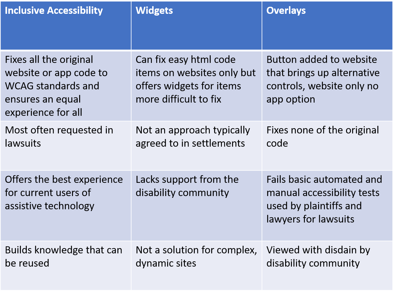 Chart compared accessibility approaches