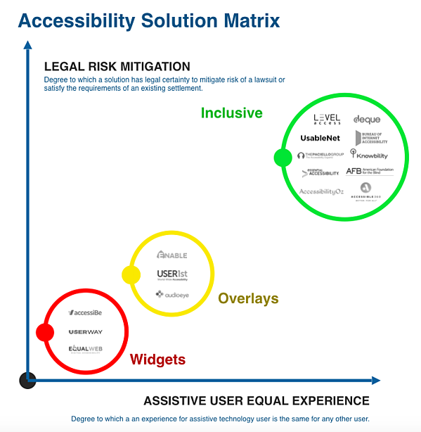 Chart shows that Inclusive companies offer the best ADA compliance and risk mitigation