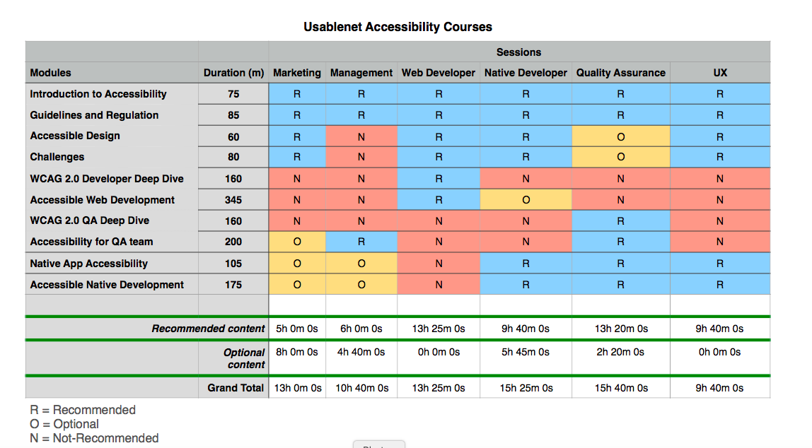 UsableNet Accessibility Courses