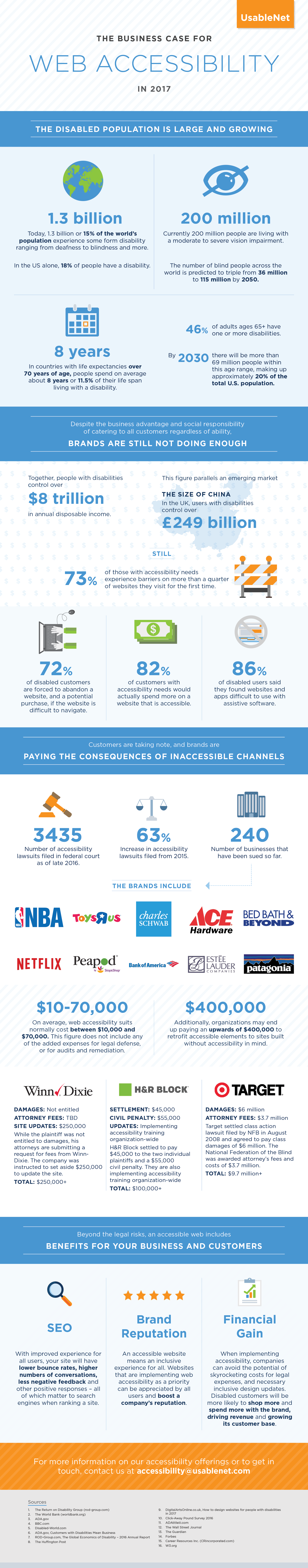 Business case for Web Accessibility Infographic