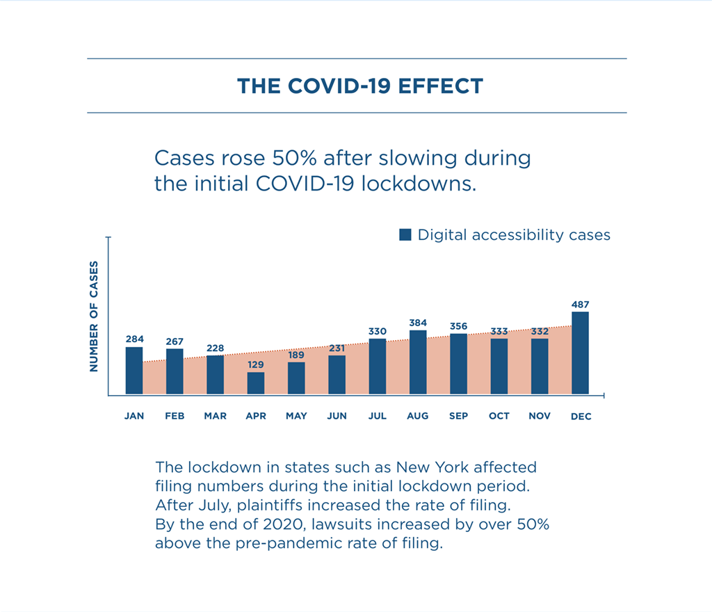 Image Description: Bar graph shows how COVID-19 influenced the number of lawsuits filed in 2020. The graph begins with January having 284. February has 267. March has 228. April has 129. May has 189. June has 231. July has 330. August has 384. September has 356. October has 33. November has 332. Finally, December has 487. There is a trend line that increaseses through the months.  Text reads: The lockdown in states such as New York affected filing numbers during the initial lockdown period. After July, plaintiffs increased the rate of filing. By the end of 2020, lawsuits increased by over 50% above the pre-pandemic rate of filing.