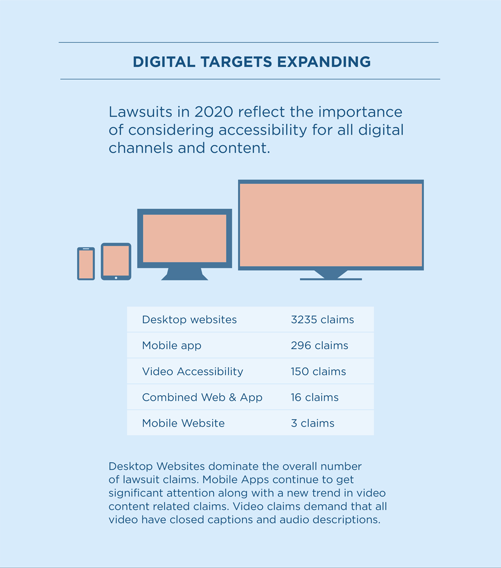 """Tile 8: Digital Targets Expanding Image Description: Design features a smartphone, tablet, computer monitor, and television. Above the design, a statement reads, """"Lawsuits in 2020 reflect the importance of considering accessibility for all digital channels and content"""". Below the design is a chart that lists the digital channels that have the most claims in order from most to least. At the top of the chart is desktop websites with 3,235 claims. Mobile apps has 296 claims. There were 150 claims related to video accessibility. Combined web & app related lawsuits received 16 claims. There were three claims based on inaccessible mobile websites.  Text reads: Desktop Websites dominate the overall number of lawsuit claims. Mobile Apps continue receive attention. Video content also recived claims of ADA violations. Video lawsuits request that all videos have closed caption and audio descriptions."""