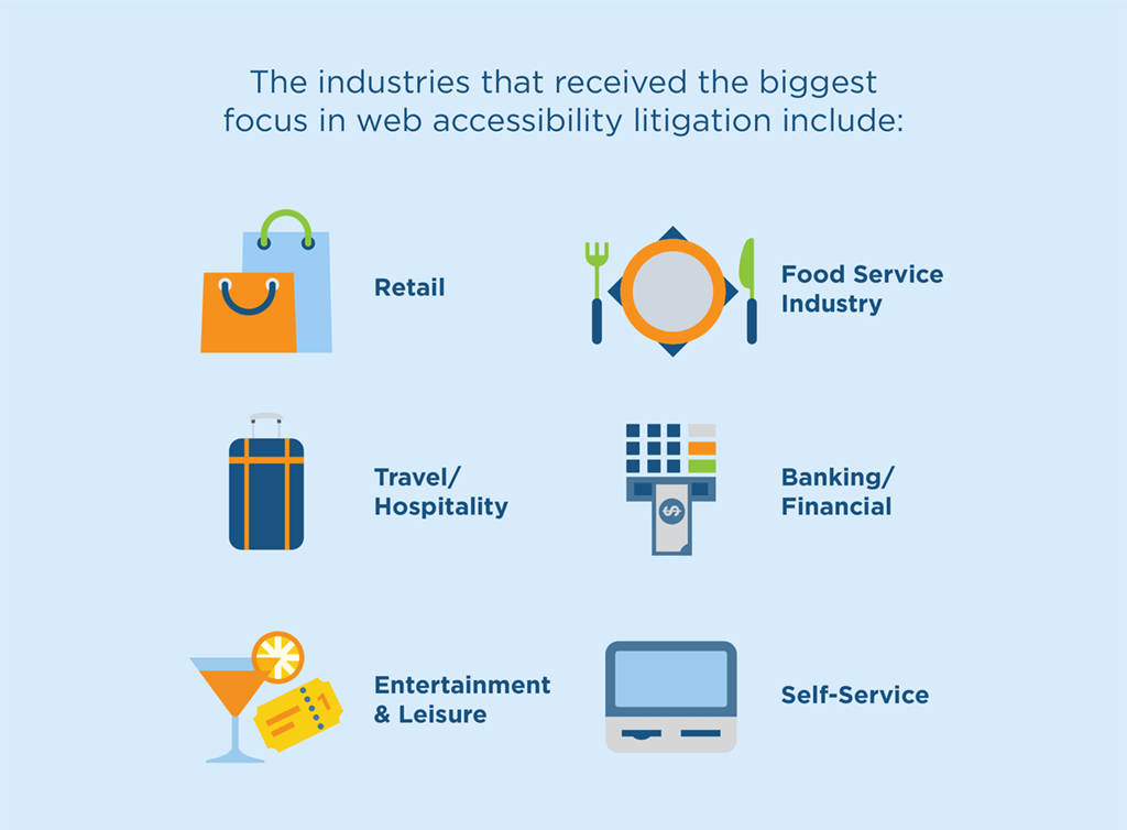 the industries that received the biggest focus in web accessibility litigation