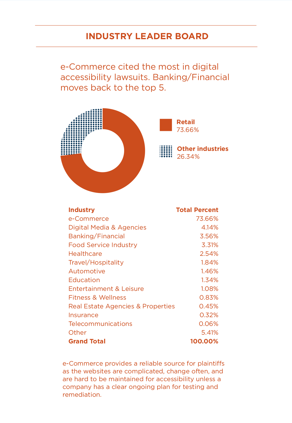 The text reads: e-Commerce cited the most in digital accessibility lawsuits. Banking/Financial moves back to the top 5.  E-commerce had 73.66% while all other industries totaled 26.34%. Image description: e-Commerce 73.66%; Digital Media & Agencies 4.14%; Banking/Financial 3.56%; Food Service Industry 3.31%; Healthcare 2.54%; Travel/Hospitality 1.84%; Automotive 1.46%; Education 1.34%; Entertainment & Leisure 1.08%; Fitness & Wellness 0.83%; Real Estate Agencies & Properties 0.45%; Insurance 0.32%; Telecommunications 0.06%; and Other 5.41% for a Grand Total of 100.00%.   The text reads: e-Commerce provides a reliable source for plaintiffs as the websites are complicated, change often, and are hard to be maintained for accessibility unless a company has a clear ongoing plan for testing and remediation.