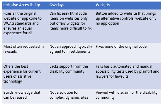 widget and overlay graphic