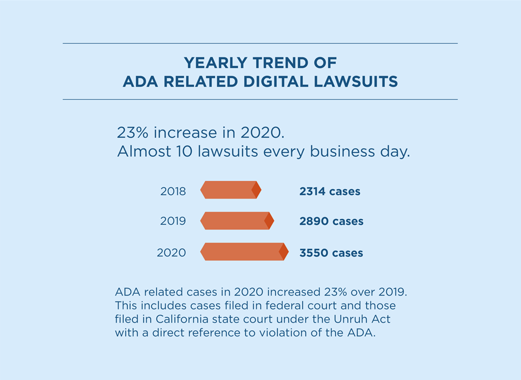 yearly trend of ADA related digital lawsuits shows a 23% increase in 2020 over 2019
