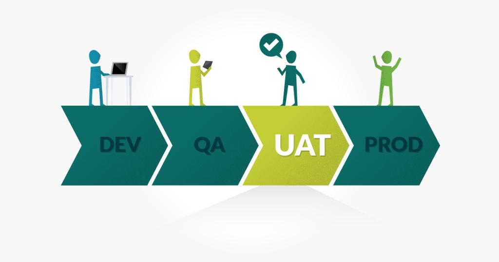 The Secret to Effective UA Testing [Blog]