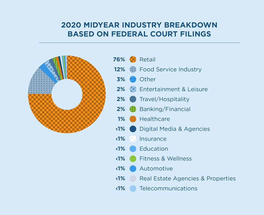 2020 Midyear lawsuit breakdown by industry. Retail was the most targeted industry with 76% of all cases. Second was Food Service with 12% of cases. Other industries had 3%, Entertainment and Leisure, Travel and banking and financial each had 2% of all federally filed ADA cases respectively.