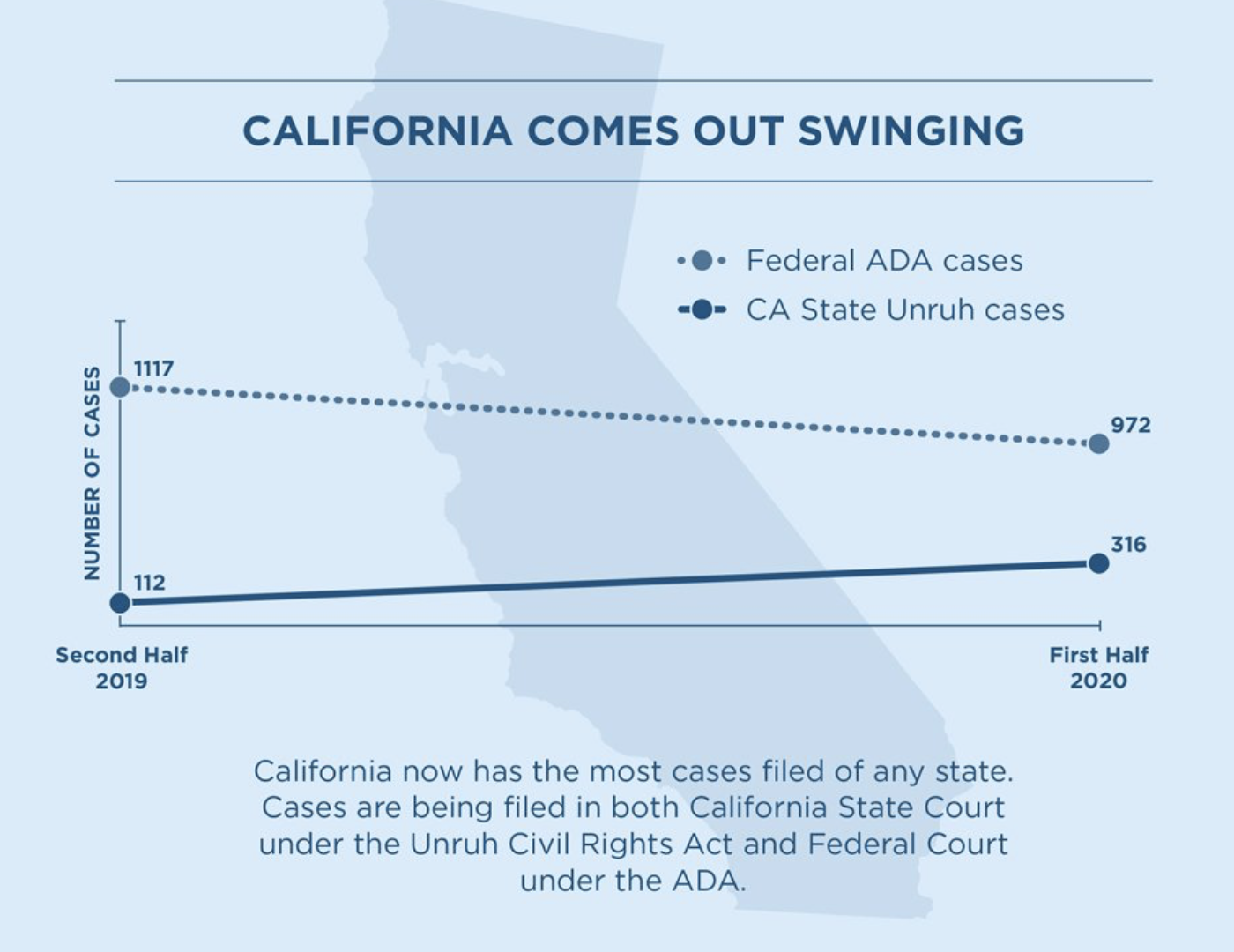 Graph compares the number of lawsuits filed in state court versus the number of lawsuits filed in federal court from the second half of 2019 to the first half of 2020. California Unruh cases filed in state court are depicted with a straight line that starts at the data point of 112 and ends at 316 with no points between. Federal ADA cases are shown as a dotted line that start at the data point of 1117 in the second half of 2019 and end at 972 by the early half of 2020.  Text reads: California now has the most cases filed of any state. Cases are being filed in both California State Court under the Unruh Civil Rights Act and Federal Court under the ADA.