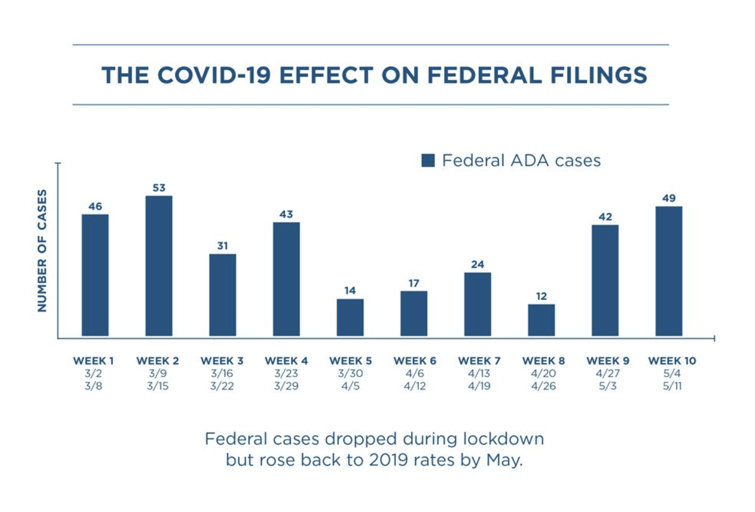 Bar chart from March 2 - May 11 by week for federal ADA cases. In early March from the second to the 29th, cases average about 43 cases filed each week. The chart shows a significant dip in cases at week 5, March 30- April 5 from 43 cases in week 4 to just 14 cases in week 5. Week 6 has 17 cases; week 7 has 24 cases; week 8 has 12 cases; week 9 rises again to 43 cases a week and week 10, May 4-11 has 49 cases.  Text reads: Federal cases dropped during lock-down but rose back to 2019 rates by May.