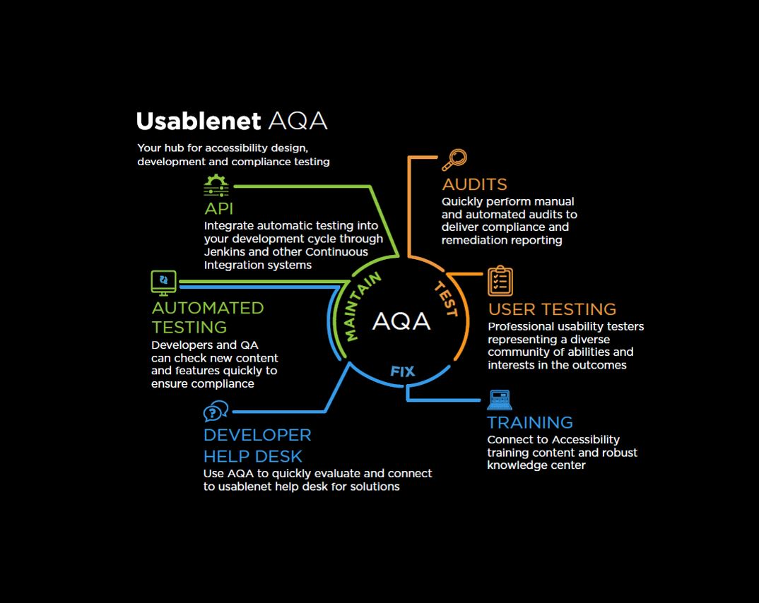 Usablenet AQA for Accessibility Design, Development and Compliance Testing [Video]
