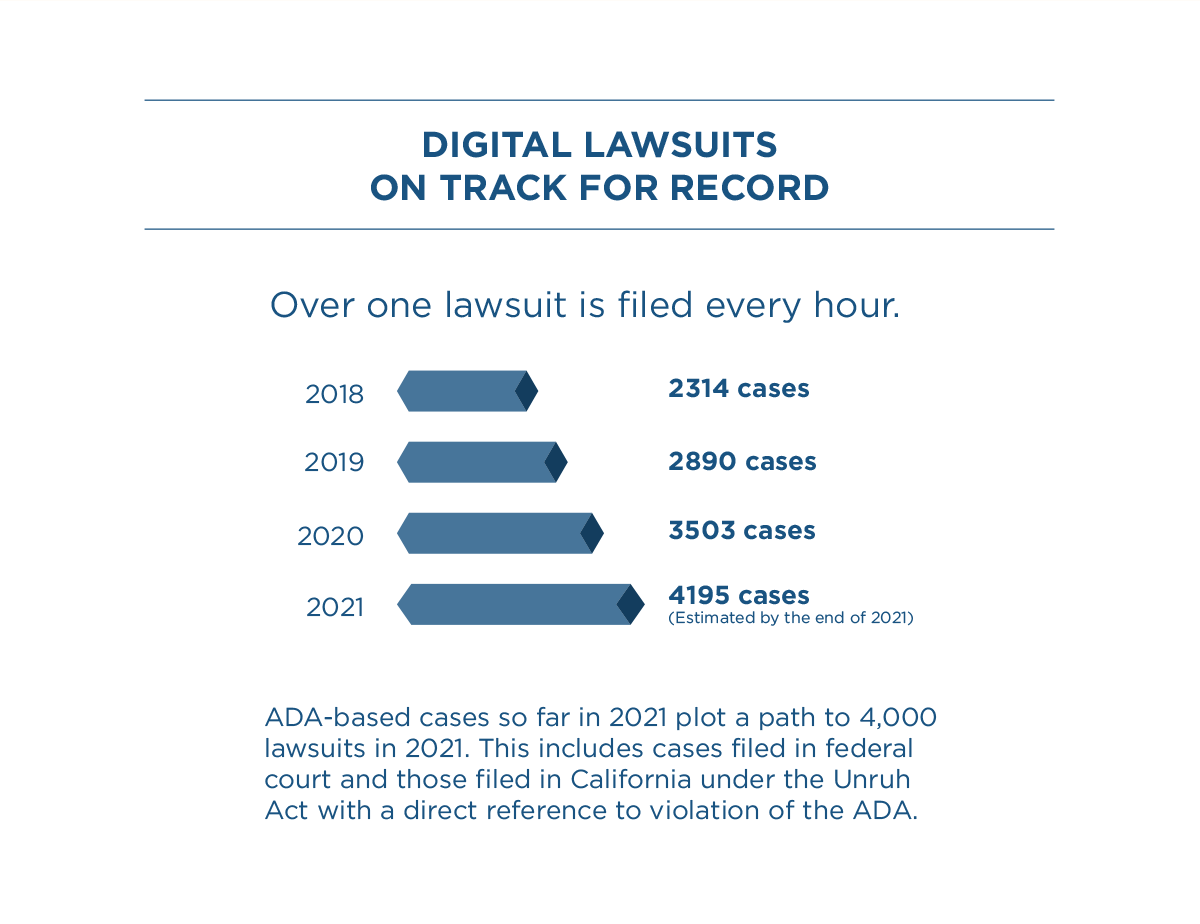 Midyear Report - App & Web Accessibility Lawsuits on track for record